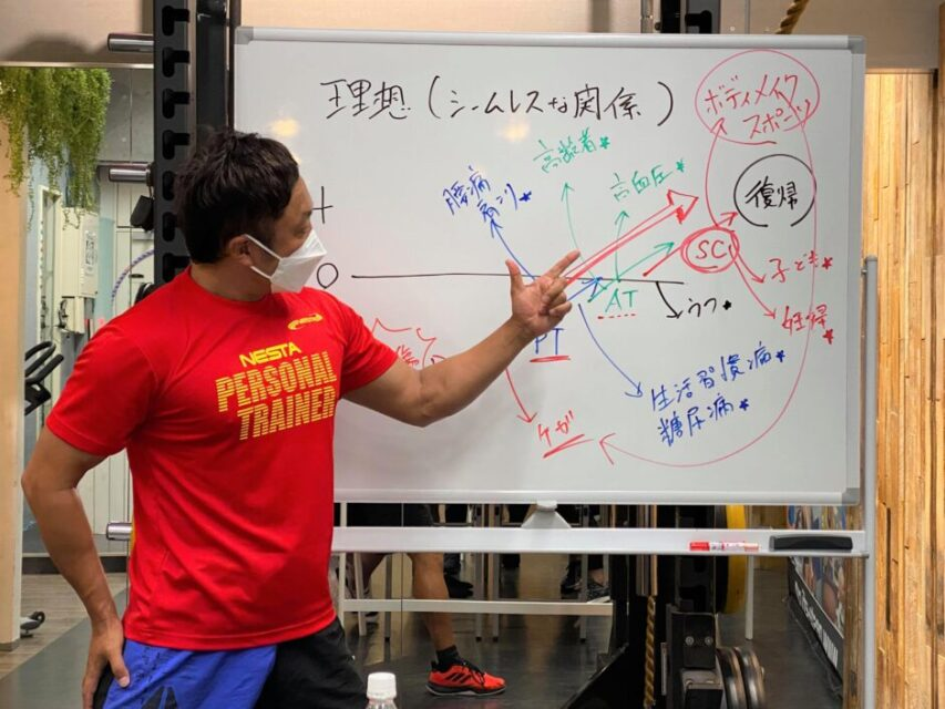 パーソナルトレーナー養成スクール Day300